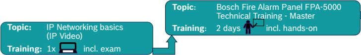 Topic: Bosch Fire Alarm Panel FPA-5000 Technical Training - Master Topic: IP Networking basics (IP