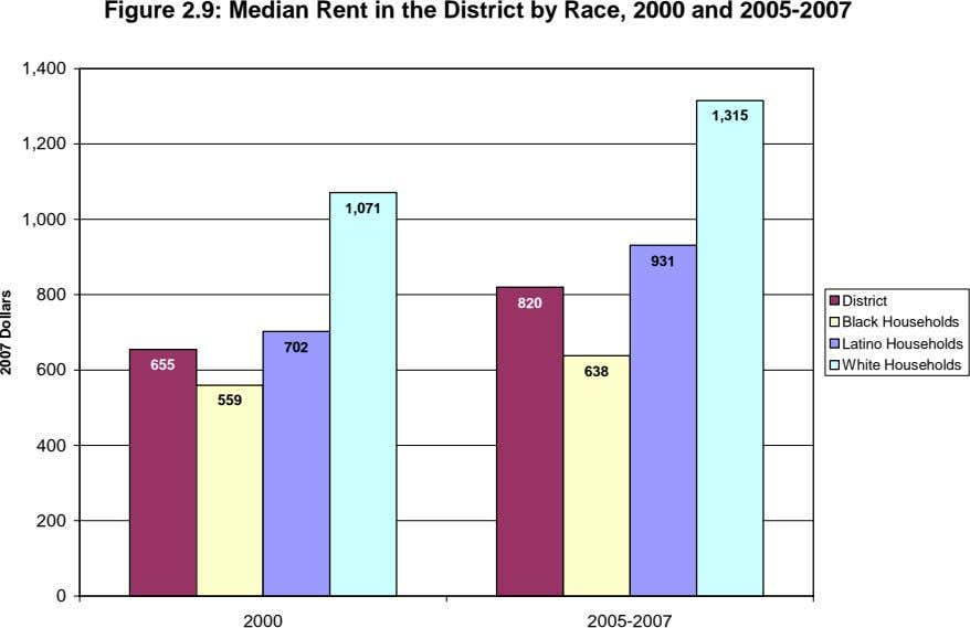 Figure 2.9: Median Rent in the District by Race, 2000 and 2005-2007 1,400 1,315 1,200