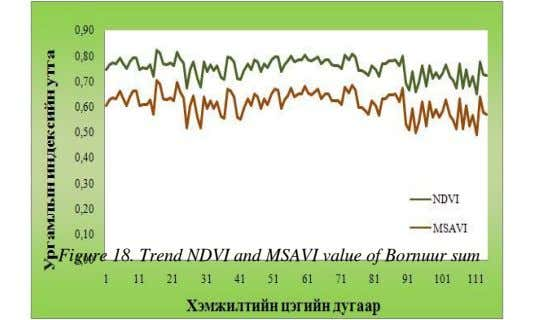 Figure 18. Trend NDVI and MSAVI value of Bornuur sum