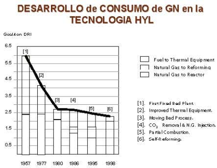 del gas natural o de la gasificación de carbón.     Figura 2   Tabla 1