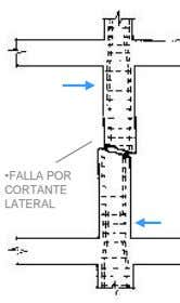 •FALLA POR CORTANTE LATERAL