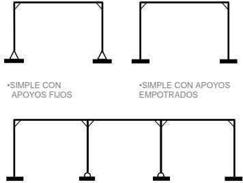 •SIMPLE CON APOYOS FIJOS •SIMPLE CON APOYOS EMPOTRADOS