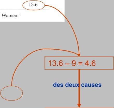 13.6 – 9 = 4.6 Part attribuable des deux causes