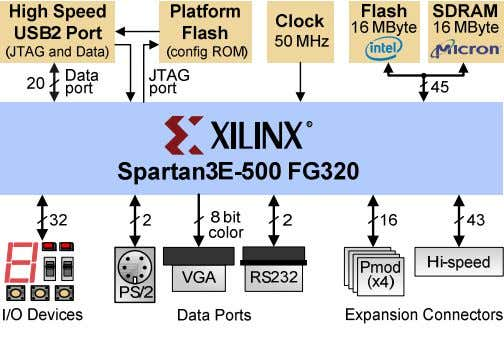 for less than the price of a textbook. Power Supplies • 500K-gate Xilinx Spartan 3E FPGA