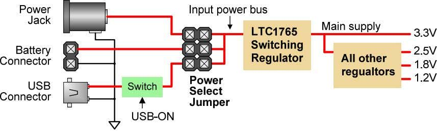 Nexys2 Reference Manual Digilent www.digilentinc.com Figure 2: Nexys2 power supply block diagram The input power bus