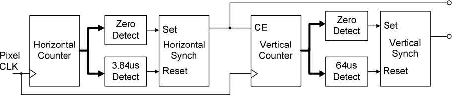 or to minimize decoding logic for sync pulse generation. Figure 20: Schematic for a VGA controller