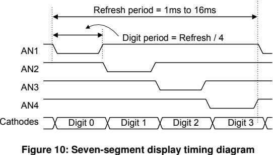 Refresh period = 1ms to 16ms Digit period = Refresh / 4 AN1 AN2 AN3