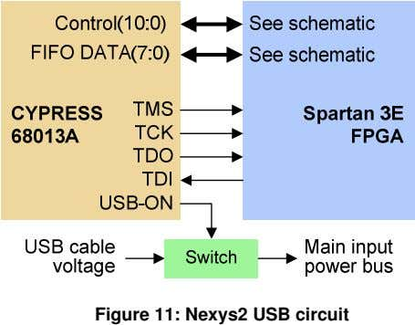 Figure 11: Nexys2 USB circuit