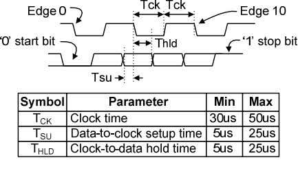 the FPGA to create a keyboard or mouse interface. Keyboard Figure 13: PS/2 signal timings The