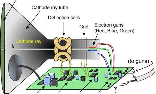 Cathode ray tube Deflection coils Grid Electron guns (Red, Blue, Green) Cathode ray (to guns)
