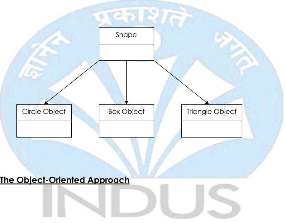 Shape Circle Object Box Object Triangle Object The Object-Oriented Approach