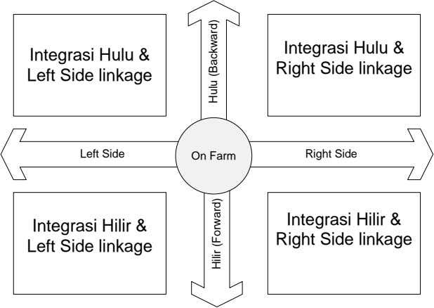 Integrasi Hulu & Left Side linkage Integrasi Hulu & Right Side linkage Left Side On