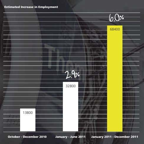 Estimated Increase in Employment 68400 6.0% 32800 13800 2.9% October - December 2010 January -