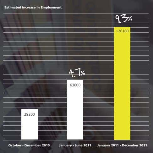 Estimated Increase in Employment 126100 9.3% 63600 4.7% 29200 October - December 2010 January -