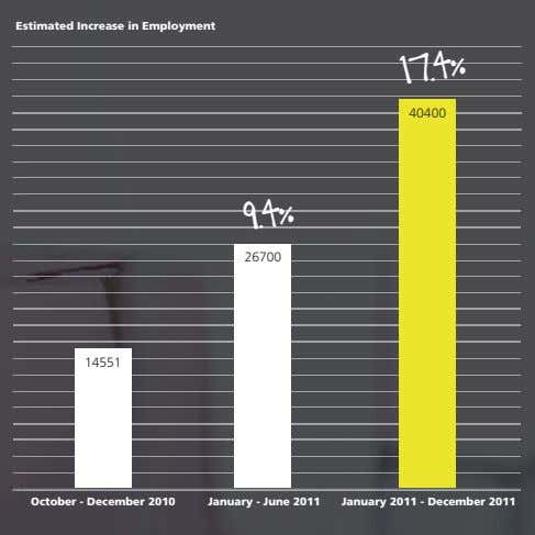 Estimated Increase in Employment 40400 17.4% 26700 9.4% 14551 October - December 2010 January -