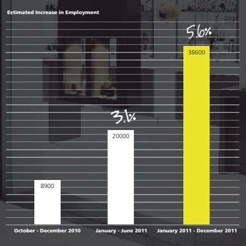 Estimated Increase in Employment 38600 5.6% 20000 3.1% 8900 October - December 2010 January -