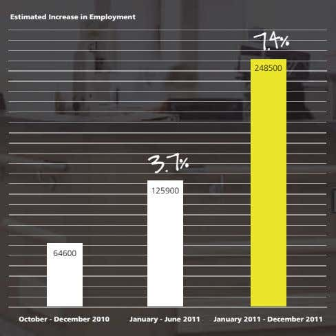 Estimated Increase in Employment 248500 7.4% 125900 64600 3.7% October - December 2010 January -