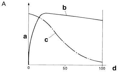"or less slip- pery road surfaces. See figure ""B"". a. Friction force between the tire and"