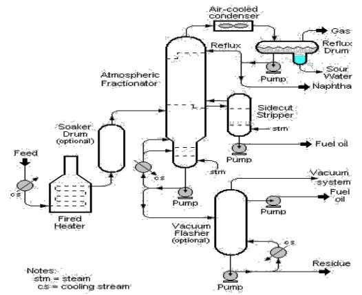 Gambar 2.1. Skema Proses Visbreaking Sumber : Speight, James G. 2006. The Chemistry and Technology