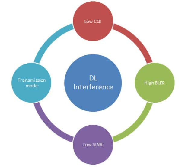 RSRQ of any of the individual diversity branches. Figure 5: Indicators of DL Interference © SAMSUNG