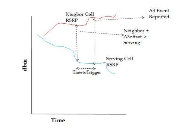 819 LTE Optimization Engineering Guideline Figure 9: A3 Event description • In active mode measurements are