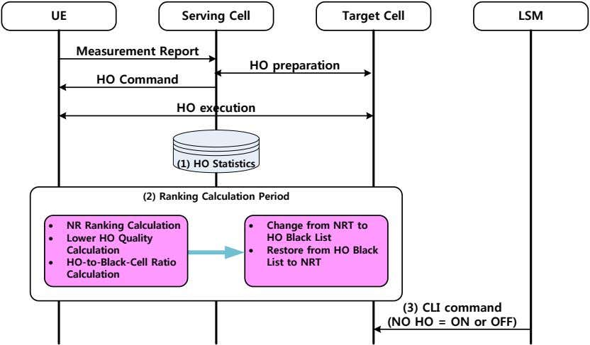 UE Serving Cell Target Cell LSM Measurement Report HO preparation HO Command HO execution (1)