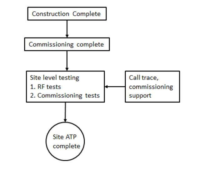 819 LTE Optimization Engineering Guideline 4. Alarm testing Figure 1: Site level testing process flow 1.2
