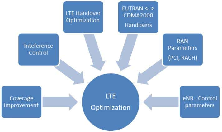 basic LTE optimization practices. addition of new sites or Figure 4: LTE Optimization Practices LTE standard