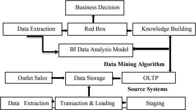 Business Decision Data Extraction Red Box Knowledge Building BI Data Analysis Model Data Mining Algorithm