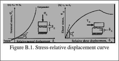 Figure B.1. Stress-relative displacement curve