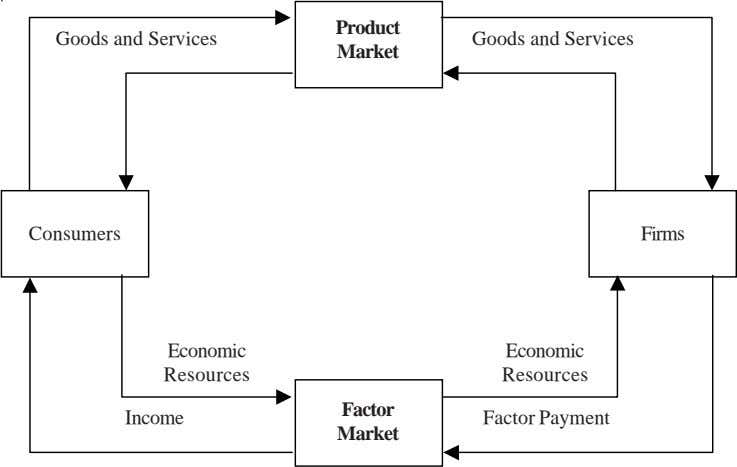 Product Goods and Services Goods and Services Market Consumers Firms Economic Economic Resources Resources