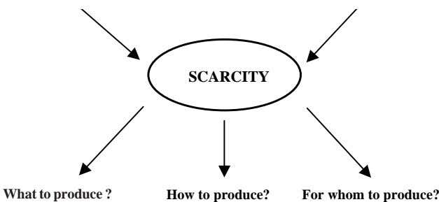 SCARCITY What do produce? What to produce ? How to produce? For whom to produce?