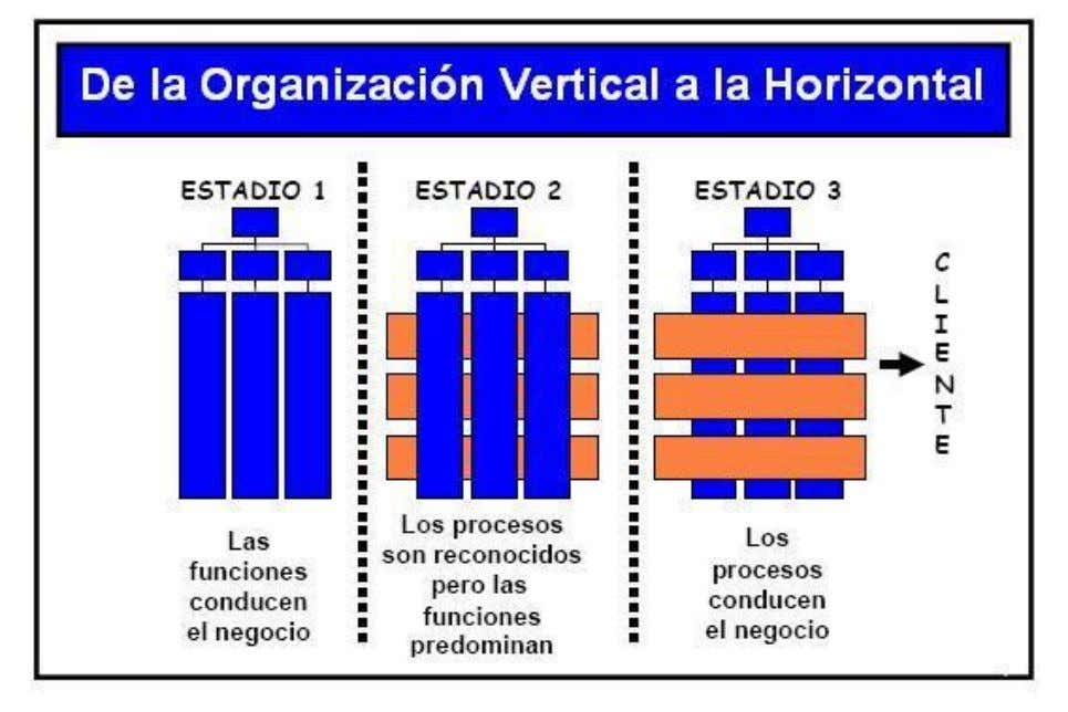 Organización por procesos McGraw-Hill/Irwin 11-26 Copyright © 2001 by The McGraw-Hill Companies, Inc. All rights