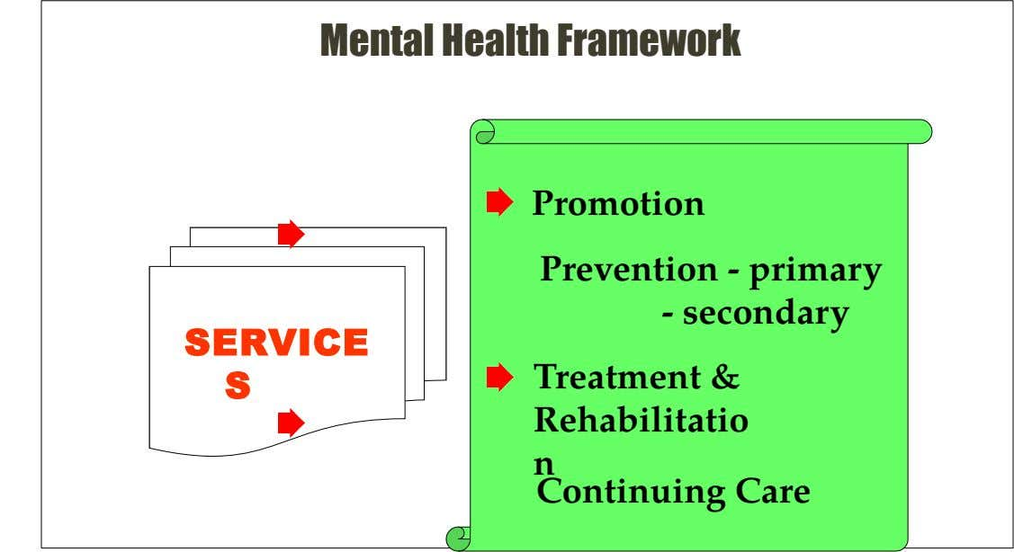 Mental Health Framework Promotion Prevention - primary - secondary SERVICE S Treatment & Rehabilitatio n Continuing