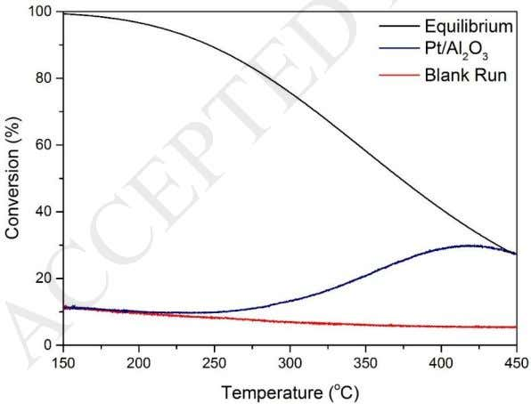of temperature for a feed: 400 ppm NO and 6 % O 2 in Figure 4