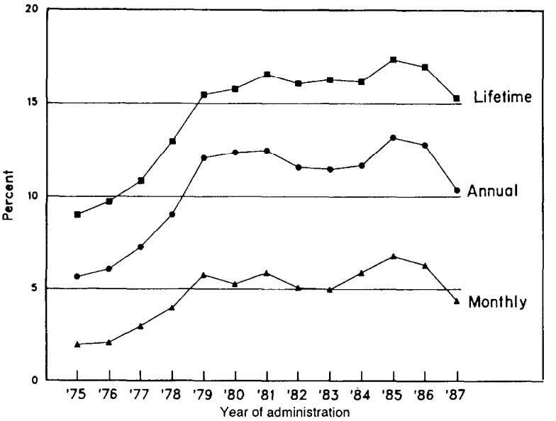 FIGURE 3. Cocaine: Trends in lifetime, annual, and monthly prevalence among high school seniors from