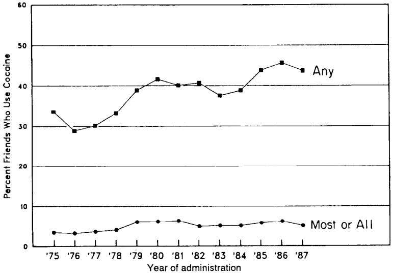 their friends take cocaine (figure 6). This trend mirrors the FIGURE 6. Trends in proportion of