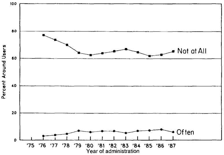 these measures did not show a substantial shift in 1987. FIGURE 7. Trends in exposure* to