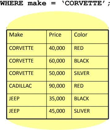 WHERE make = 'CORVETTE'; Make Price Color CORVETTE 40,000 RED CORVETTE 60,000 BLACK CORVETTE 50,000
