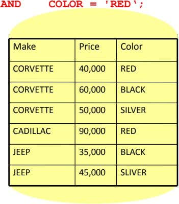 AND COLOR = 'RED'; Make Price Color CORVETTE 40,000 RED CORVETTE 60,000 BLACK CORVETTE 50,000