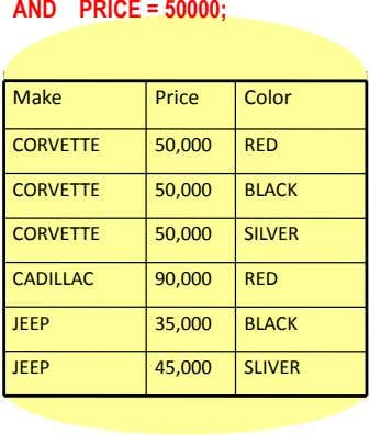 AND PRICE = 50000; Make Price Color CORVETTE 50,000 RED CORVETTE 50,000 BLACK CORVETTE 50,000