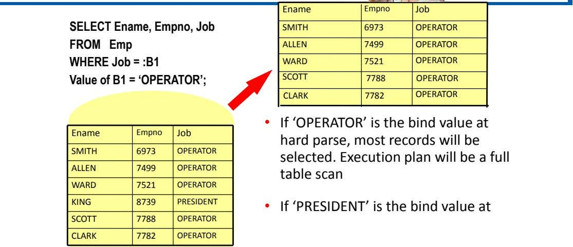 Ename Empno Job SELECT Ename, Empno, Job FROM Emp WHERE Job = :B1 Value of