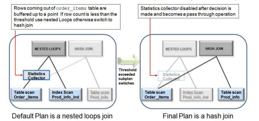Adaptive Query Optimization: Oracle Docs Great Example October 21, 2015 9 6
