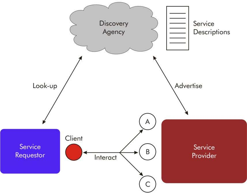 Discovery Service Agency Descriptions Look-up Advertise A Client Service Service B Requestor Provider