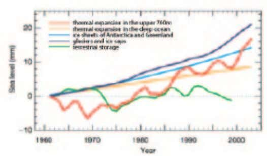 the dashed line. Source: National Research Council, 2010a FIGURE 17 Contributors to Sea-Level Rise Sea level