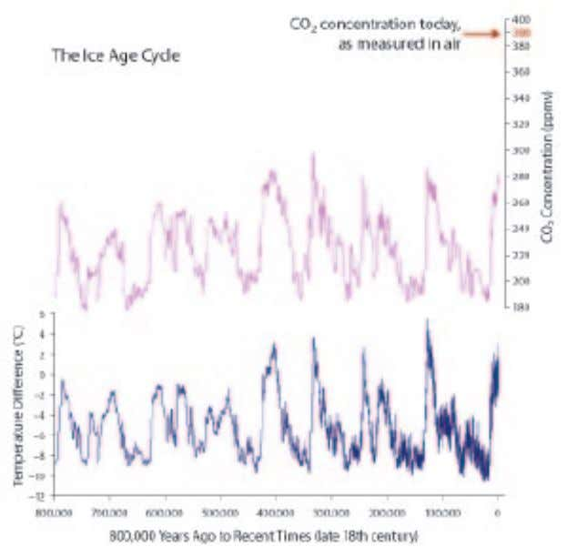 biosphere), eventually leading to large changes in global FIGURE 14 18 800,000 Years of Temperature and