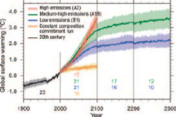 Panel on Climate Change (IPPC) Fourth Assessment Report. FIGURE 19 Projected temperature change for three emissions
