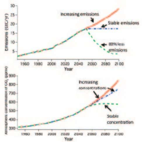 much progress has been made in answering the second. FIGURE 29 Illustrative Example: How Emissions Relate
