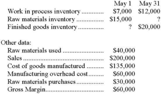 data pertain to Graham Company's operations in May: 16. The ending raw materials inventory was: a)
