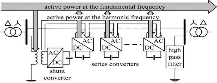 to prevent the harmonic leakage to the rest of the network. Fig. 2: Active power exchange